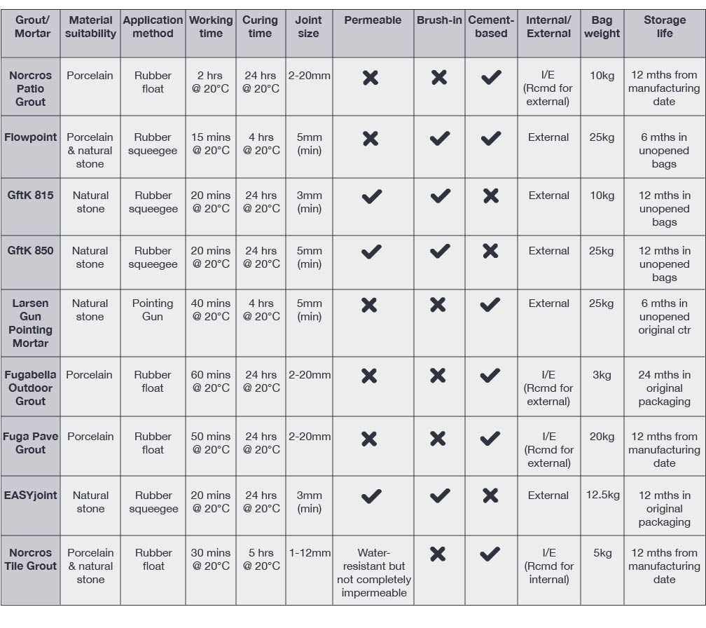 Patio grout comparison chart, from London Stone